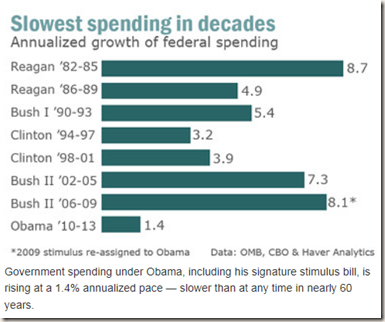 Chart: Marketwatch based on CBO, OMB, Haver Analystics data: Federal spending slowest in decades