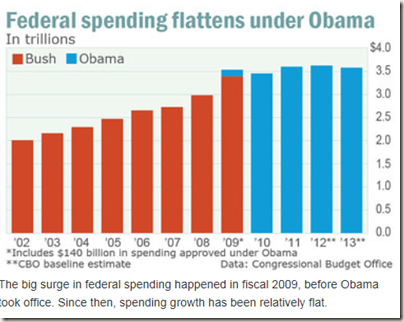 Chart: Marketwatch based on CBO data: Federal spending in trillions of dollars from 2002 - 2013