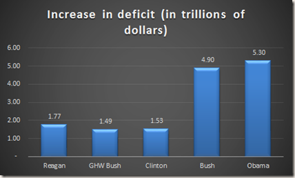 Chart: Increase in deficit (in trillions of dollars)