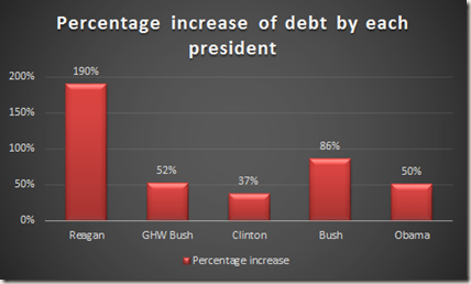 Chart: Percentage increase in deficit by each president
