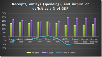 Chart: Receipts, outlays (spending), and surplus or deficit as a percentage of GDP