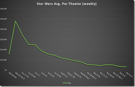 Star Wars Avg. Per Theater (Weekly) - Chart
