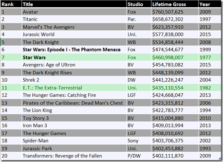 Chart: Top movies by actual lifetime gross