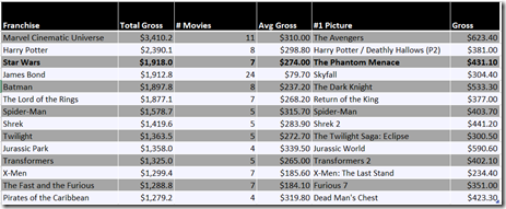 Chart: Top movie franchises by total gross
