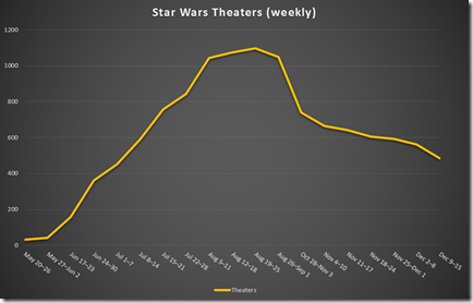 Chart: Star Wars Theater Count (weekly)