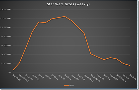 Chart: Star Wars Gross (weekly)
