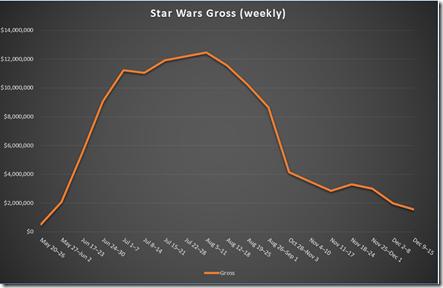 Chart: Star Wars Gross (weekly)