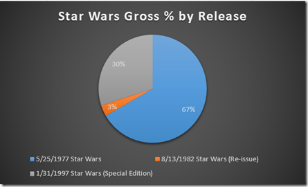Chart: Star Wars Gross % by Release