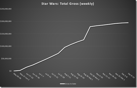 Chart: Star Wars Total Gross (weekly)