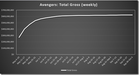 Chart: The Avengers Total Gross (weekly)