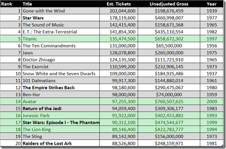 Chart: Top movies by ticket sales